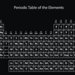 Name the Elements