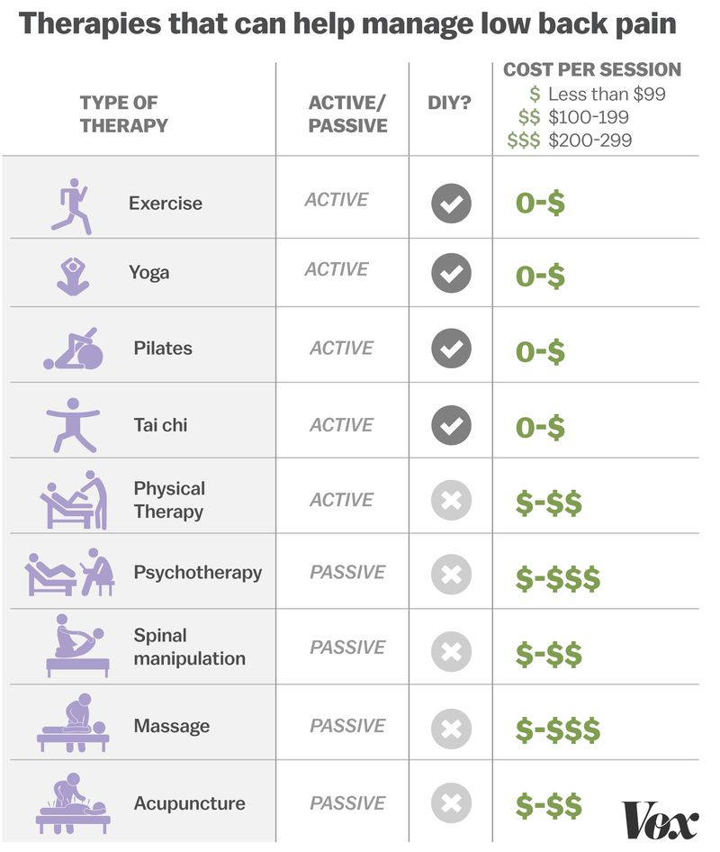 therapies that can help manage low back pain